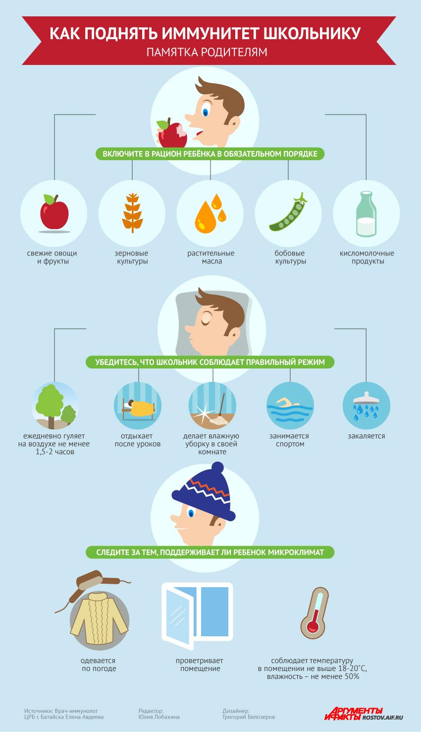 Иммунитет. Инфографика
