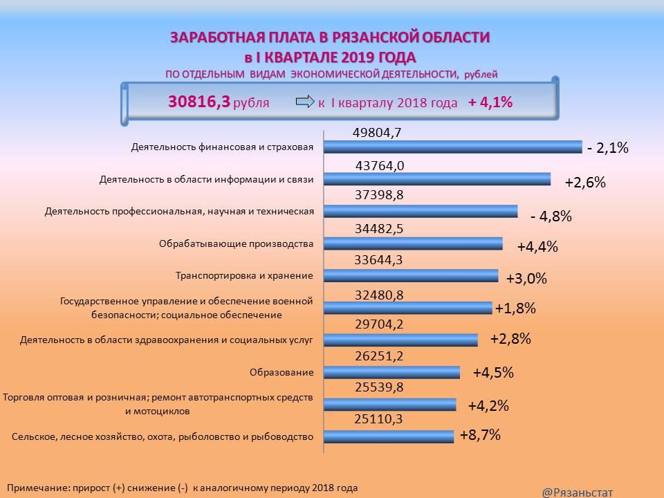 Средняя зарплата по региону составила 30 тыс. рублей