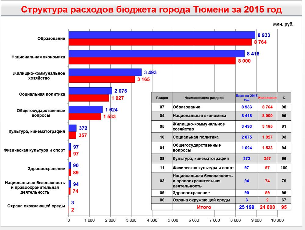 Основные показатели по расходам бюджета Тюмени в 2015 году