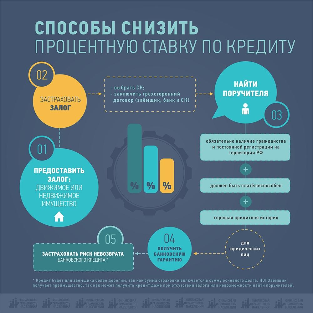 финансовая грамотность, инфографика