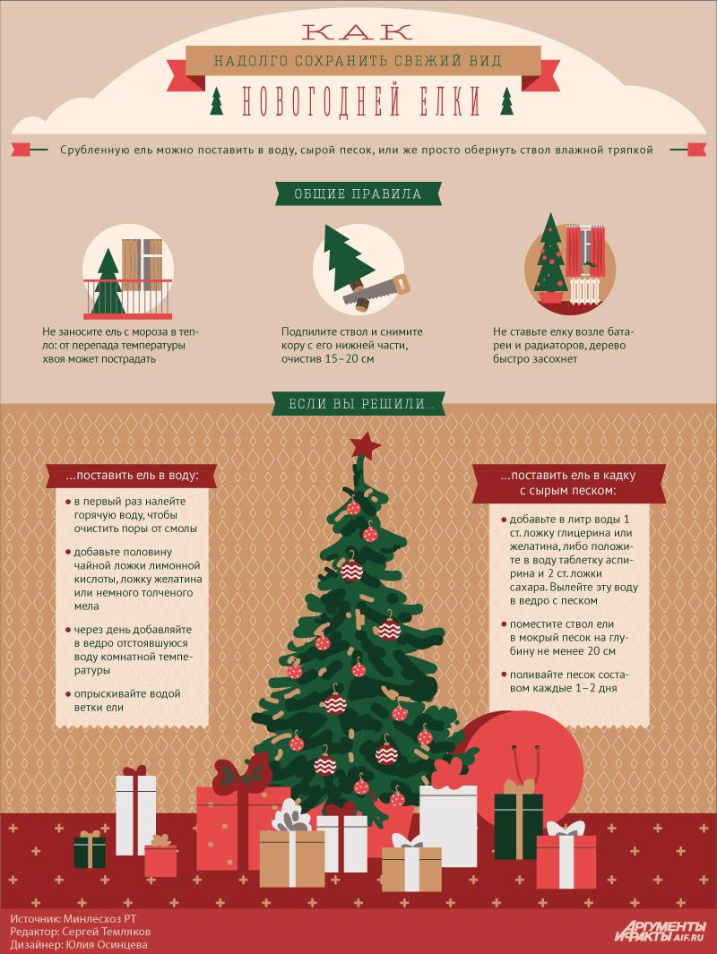 Как надолго сохранить свежий вид новогодней елки