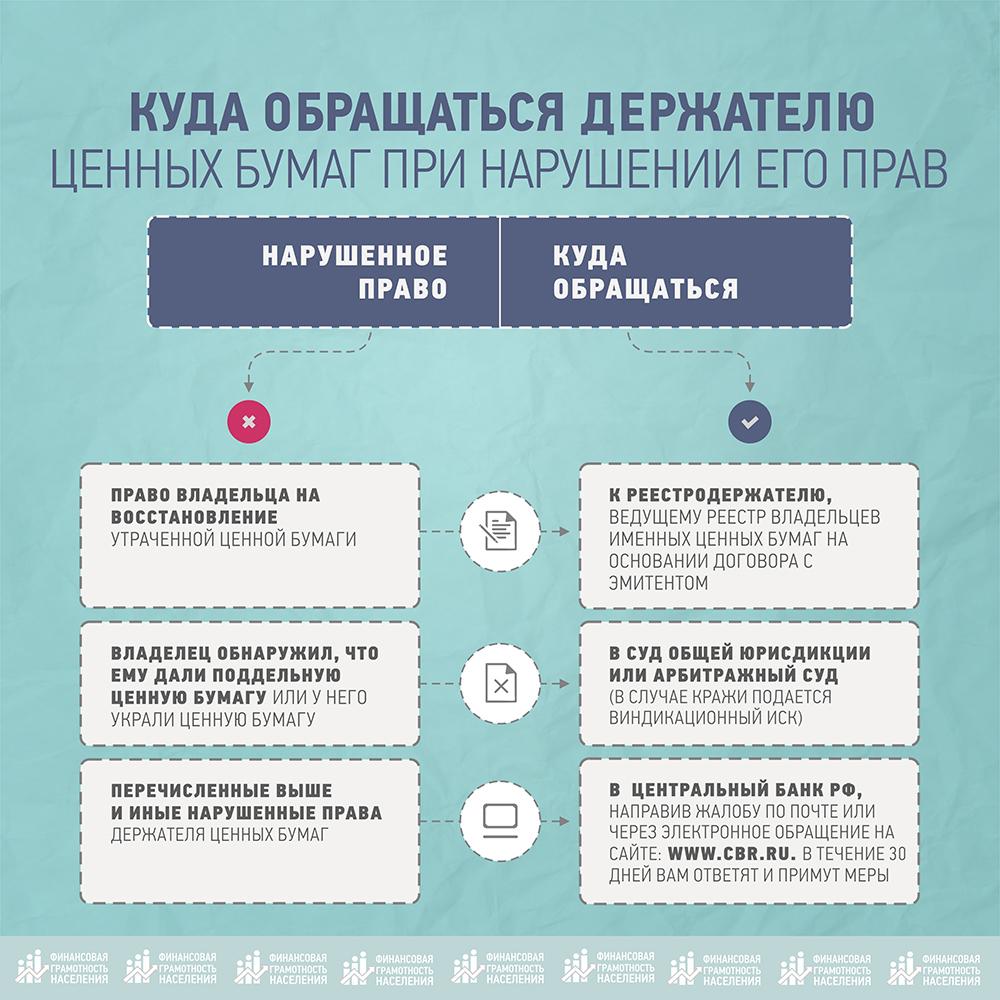 инфографика минфин