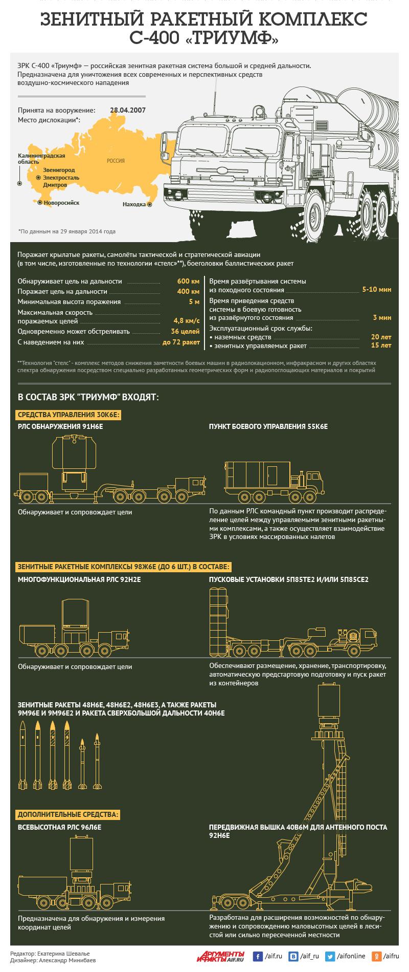 Как устроен зенитный ракетный комплекс С-400 «Триумф»?