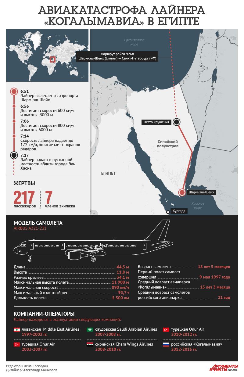 Авиакатастрофа лайнера «Когалымавиа» в Египте. Инфографика