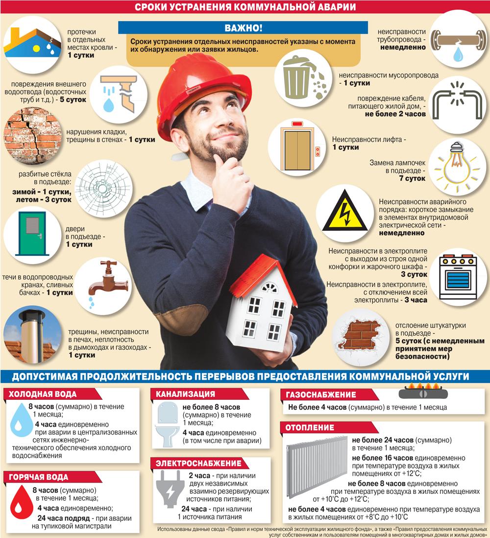 Инфографика - В какие сроки должны устранять коммунальные аварии
