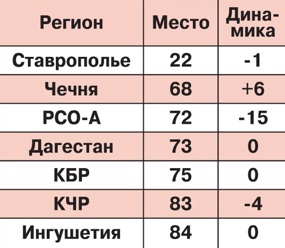 На 15 пунктов опустилась в рейтинге Северная Осетия.