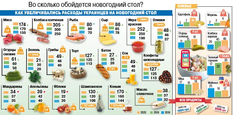 Стоимость продуктов на Новый год