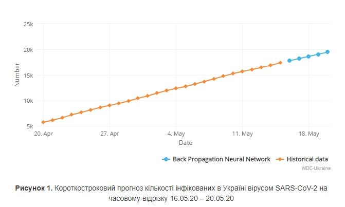 Прогноз количества инфицированных коронавирусом в Украине на временном отрезке 16.05.20-20.05.20