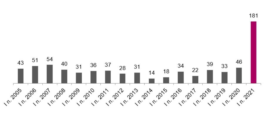 Количество случаев высокого и экстремального загрязнения воздуха в I полугодии по годам, 2005 - 2020 гг.