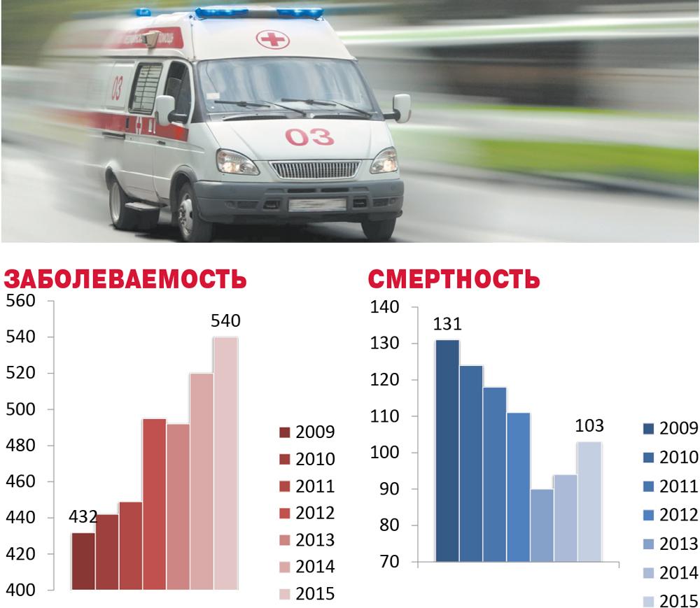 заболеваемость и смертность от инсульта в свердловской  области.