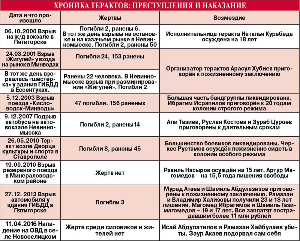 Таблица терактов
