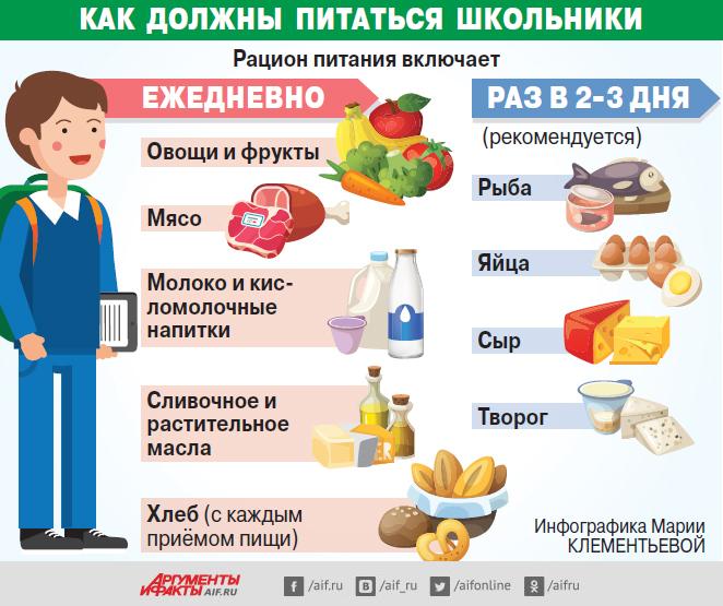 Питание школьника. Инфографика