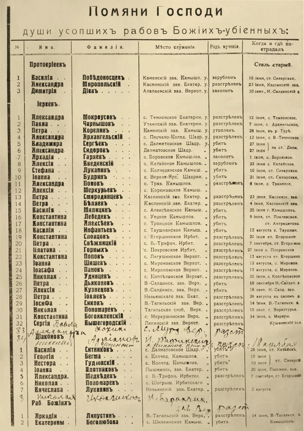 Помянник убиенных большевиками священнослужителей.