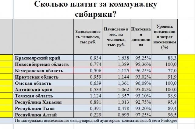 В Алтайском крае плата за коммуналку 100-процентная, а ежемесячный платёж ниже, чем в Кузбассе.