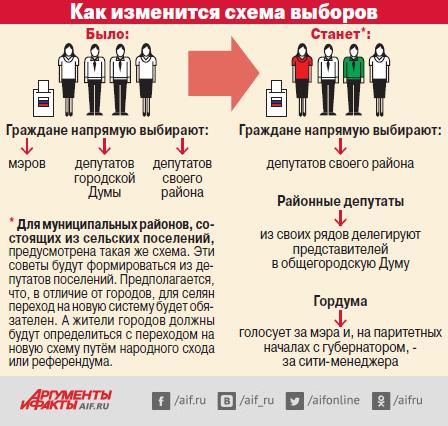 Как изменится схема выборов