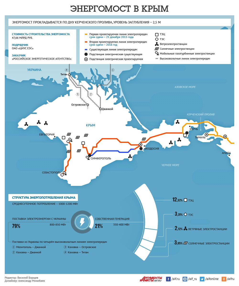 Энергомост в Крым. Инфографика