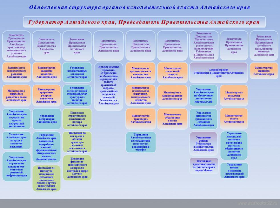 схема правительства