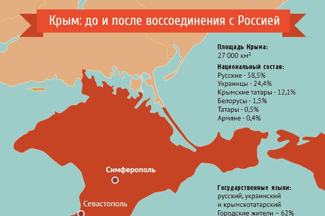 Крым: до и после воссоединения с РФ. Инфографик