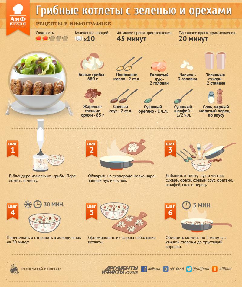 Рецепт грибных котлет