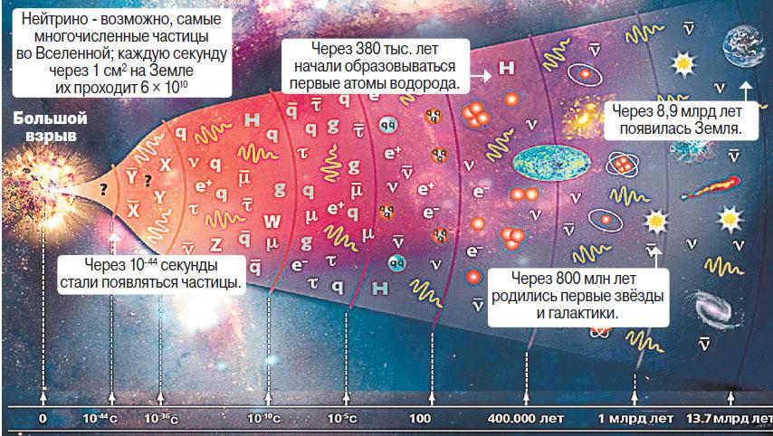 По современным представлениям наша Вселенная возникла 13,77 млрд лет назад после Большого взрыва.