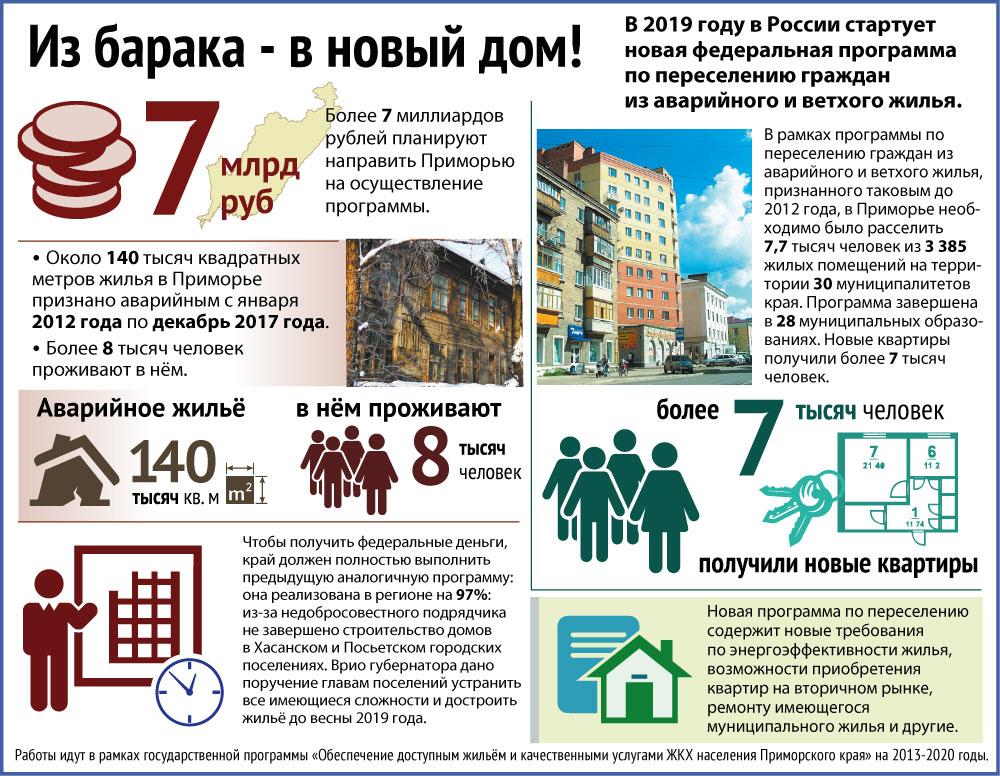 Когда зараблтает программа по переселению в краснодарском крае