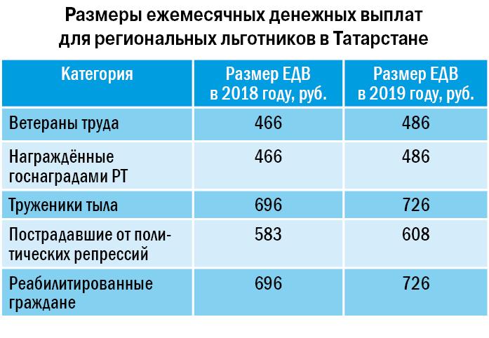 Размеры ежемесячных денежных выплат в татарстане