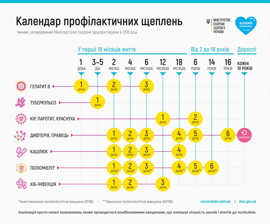 календарь прививок от МОЗ