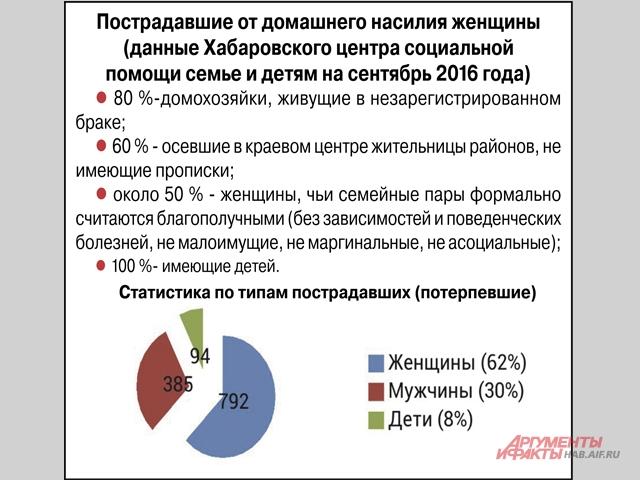 Статистика пострадавших от насилия