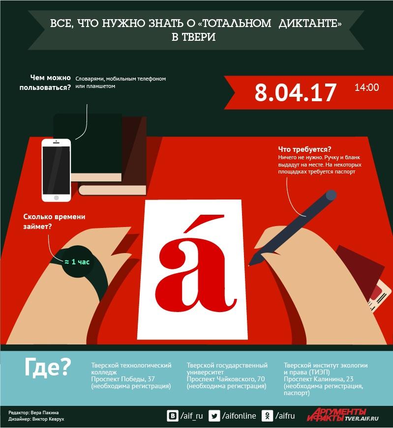 Инфографика АиФ