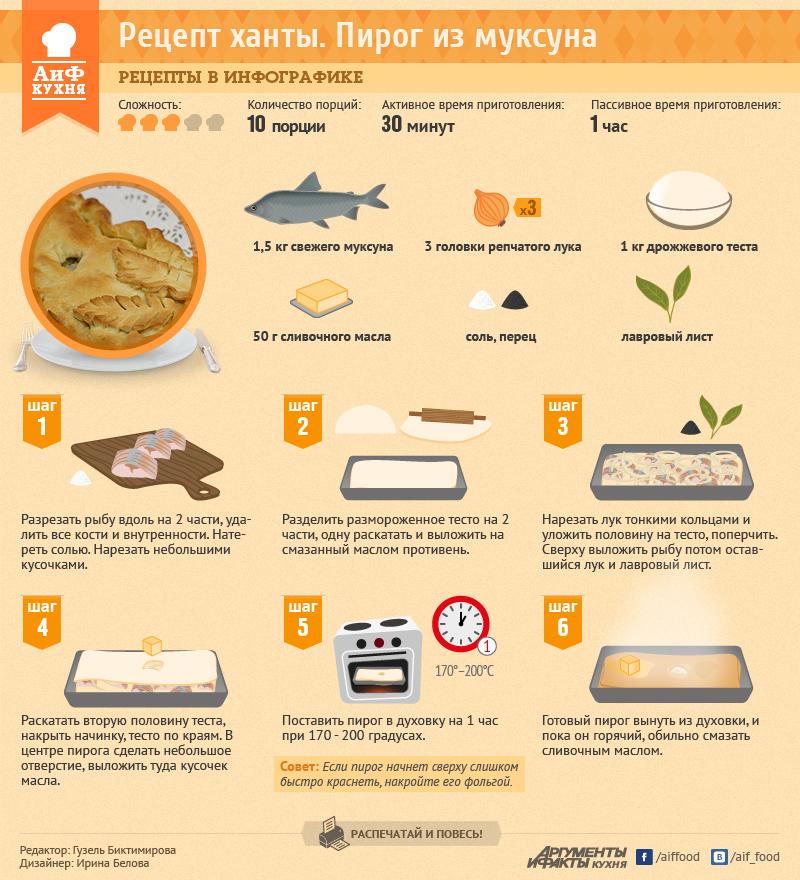 Пирог из муксуна. Рецепт в инфографике