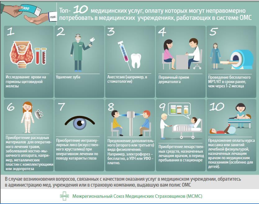 ОМС инфографика