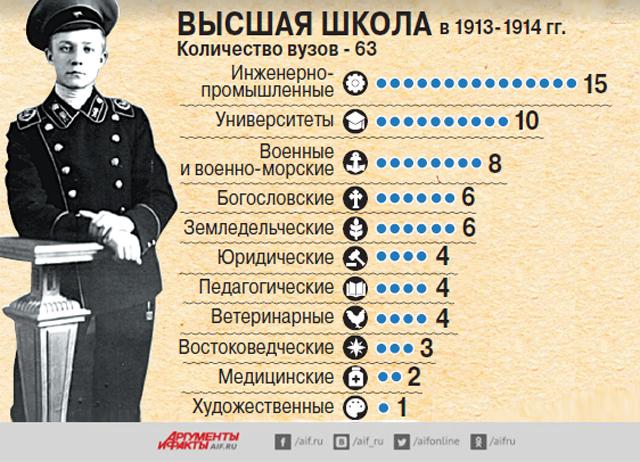 Образование, Россия 100 лет назад