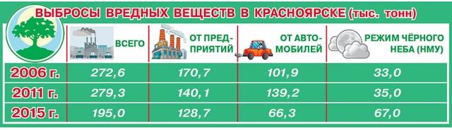 Выбросы вредных веществ в регионе.