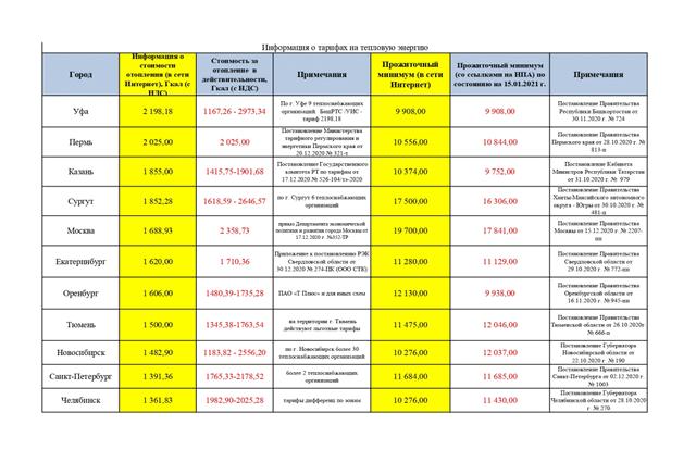 Таблица Госкомитета РБ по тарифам