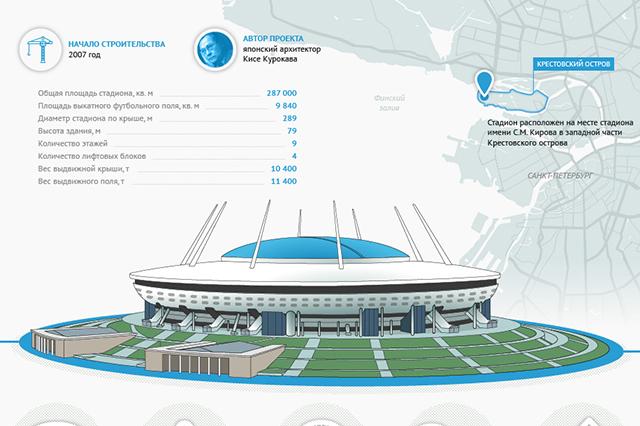 Стадион «Зенит-Арена» в Санкт-Петербурге. Инфографика
