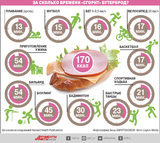 Спорт, калории, инфографика