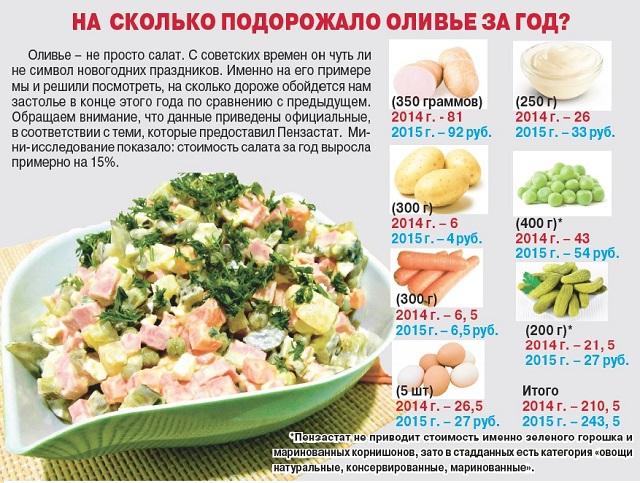 «Индекс оливье» - реальный показатель роста цен.