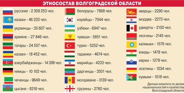 Этносостав Волгоградской области