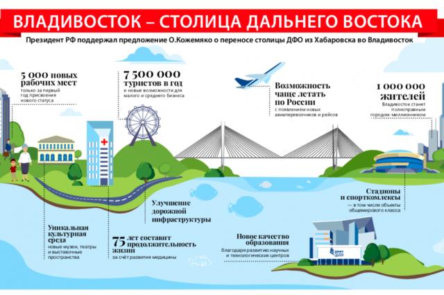 Владивосток- столица Дальнего Востока
