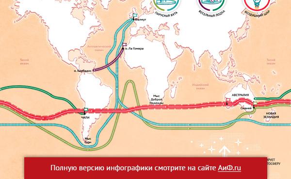 Главные путешествия Федора Конюхова. Инфографика