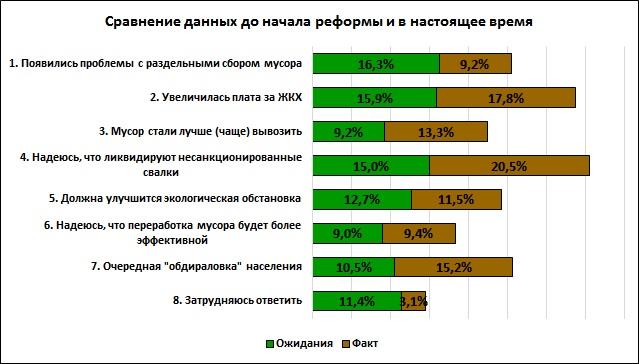 На диаграмме представлены результаты обоих опросов: 27 ноября и 22 января.