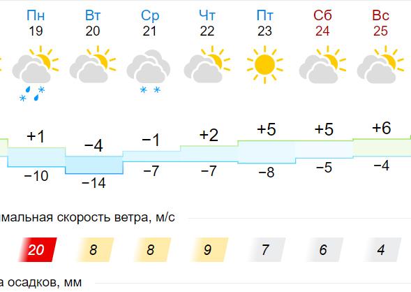 Томск погода