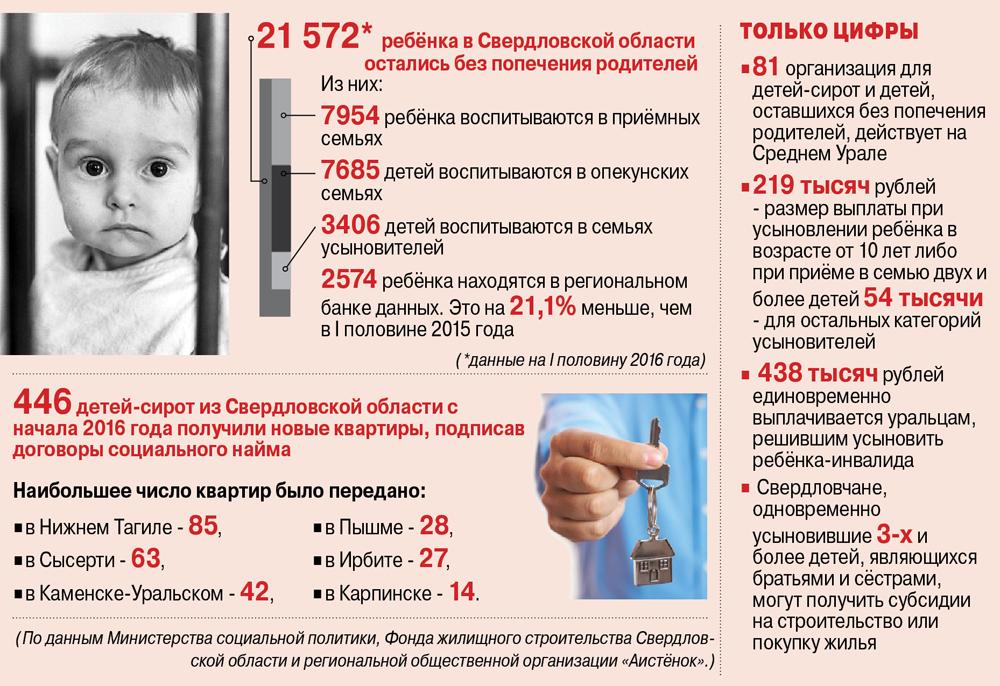 Опека и попечительство на Среднем Урале.