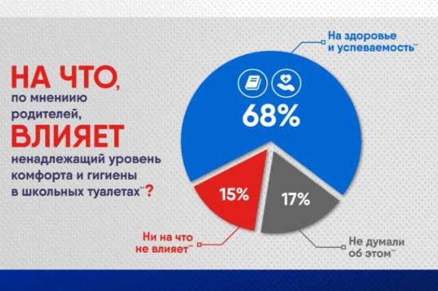 Domestos запустил Всероссийский образовательный проект.