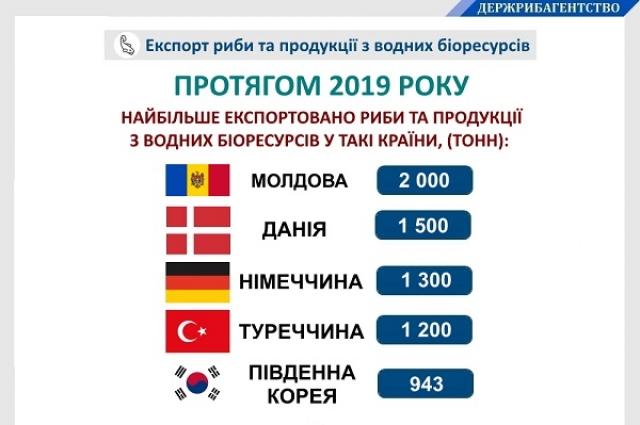 Украина поставила на внешние рынки 11,8 тысяч тонн рыбы и продукции из водных биоресурсов на общую сумму 46,4 миллиона долларов в 2019 году.
