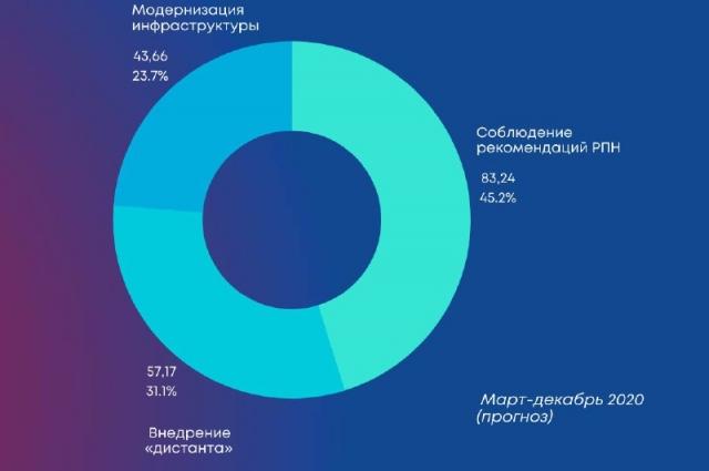 Затраты вуза в миллионах рублей.