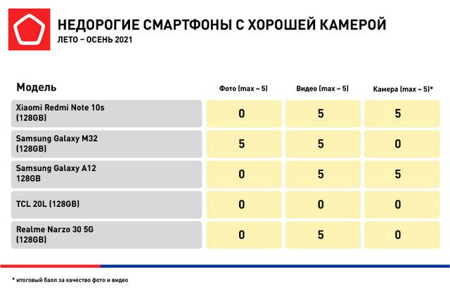 Бюджетные смартфоны от Роскачества