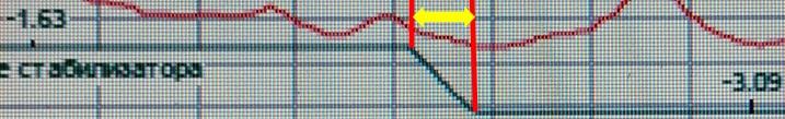 Фото №5.Фрагмент записи управления стабилизатором Ту-154 при катастрофе под Смоленском. Расшифровка параметрических самописцев из опубликованный технических отчётов МАК