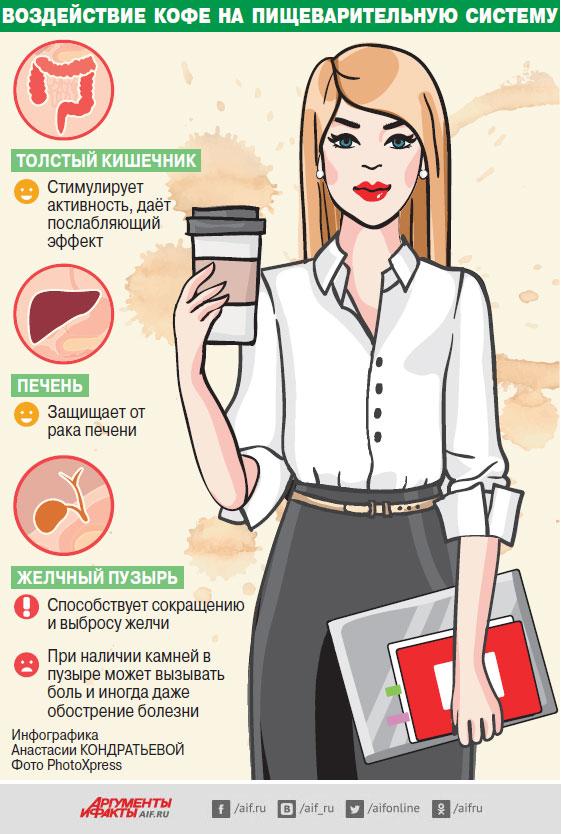 воздействие кофе напищеварительную систему