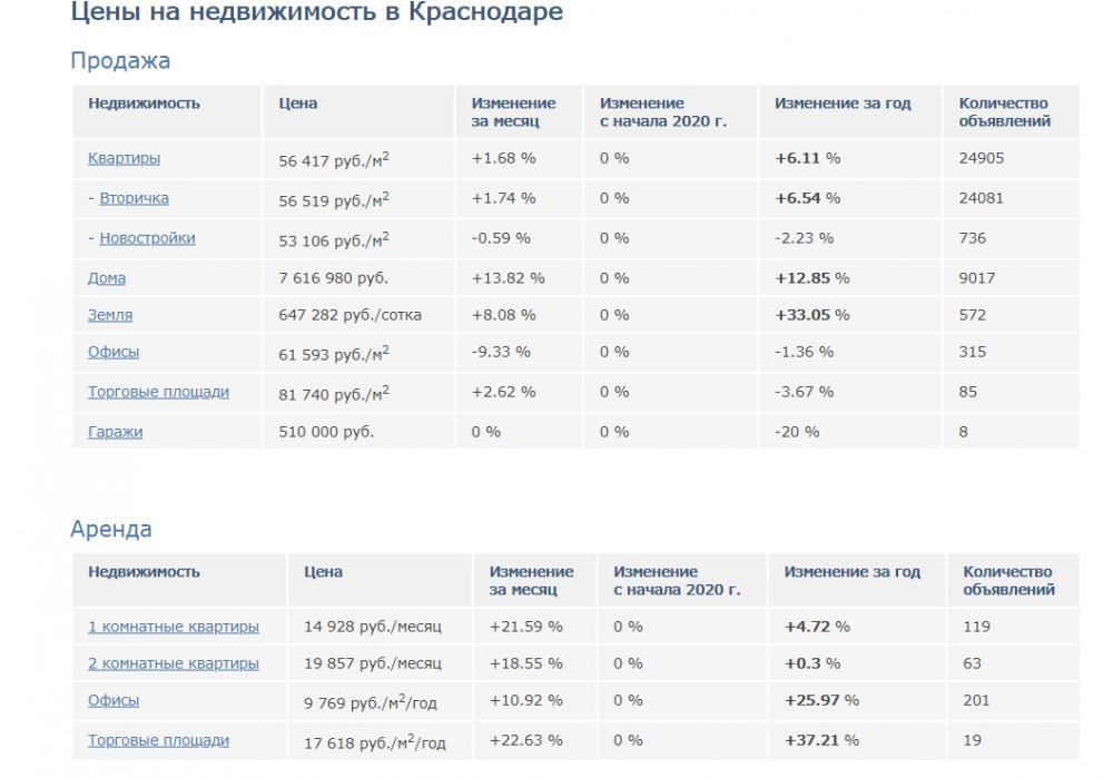 Цены на недвижимость в Краснодаре по данным АН
